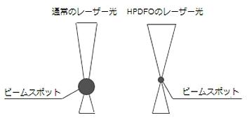 ビームスポット径の説明図