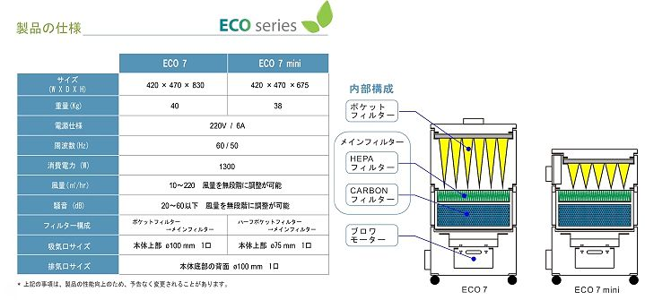 集塵脱臭装置 Eco7・Eco7miniの仕様表